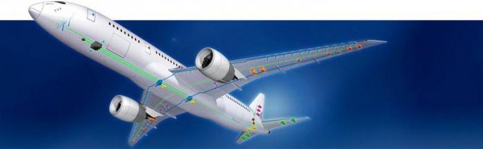 sistemi di controllo dell'aeromobile