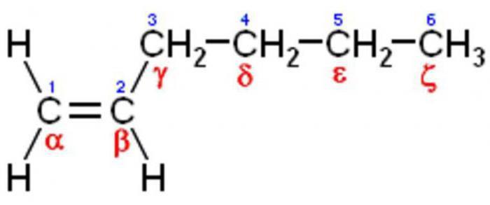 nomenclatura isomerismo e alcheni