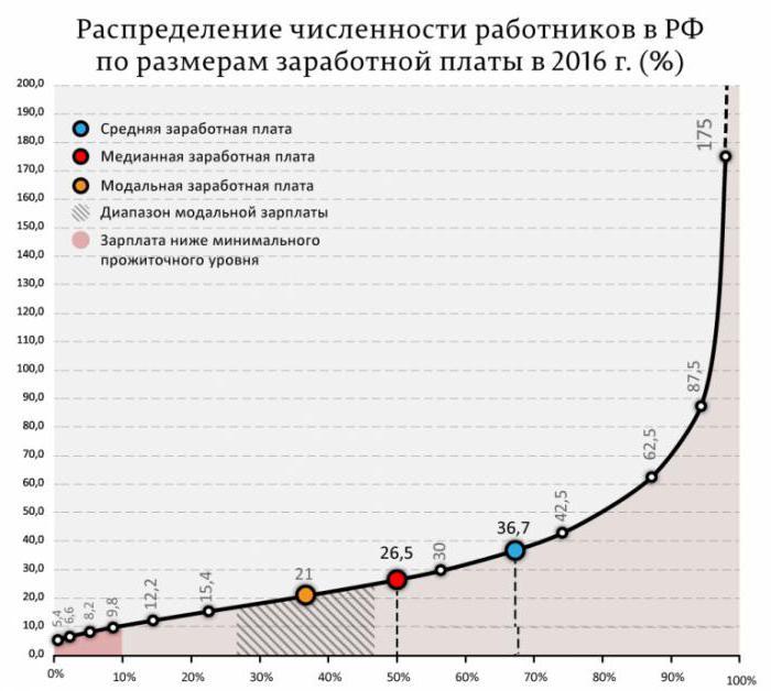analiza tržišta rada u Rusiji