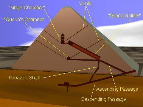 come costruire le piramidi dell'antico Egitto