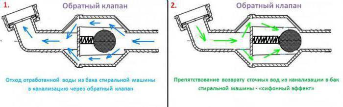 controllare la valvola di scarico dell'acqua lavatrice