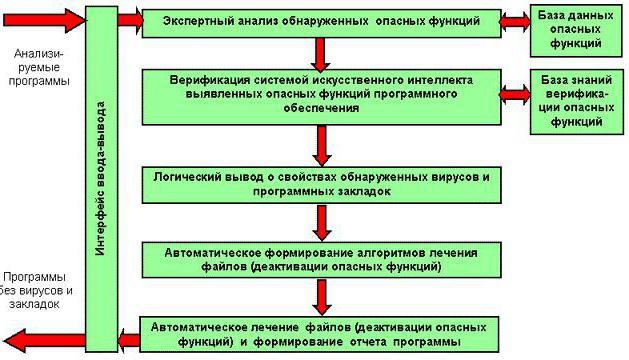 concetti di base antivirus