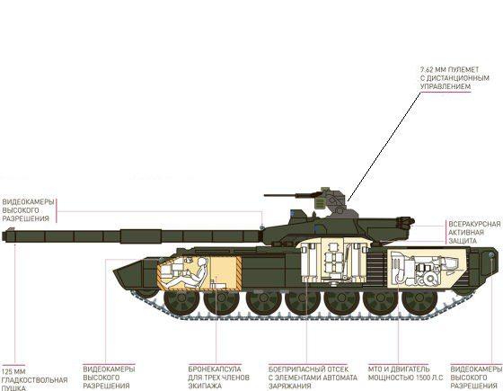 Carro armato russo Armata