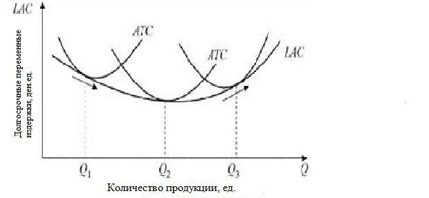 средните и пределните разходи