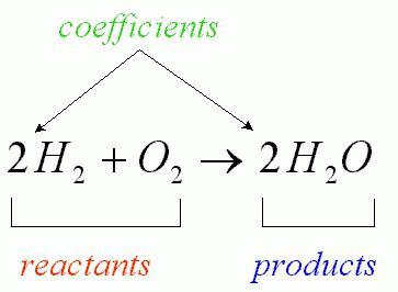 chimica di conservazione di massa