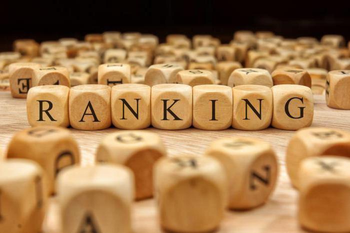 Yandex rangiraju bihevioralne čimbenike