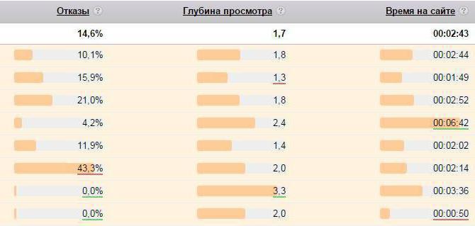 google bihevioralni faktori rangiranja