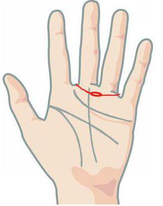 појас Венере на руци је вредност на левој руци