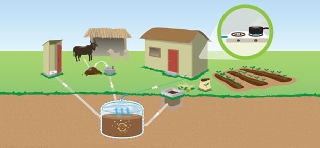 disegni fai-da-te dell'impianto di biogas