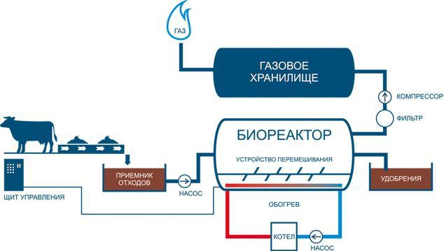 impianto di biogas fai da te dal barile