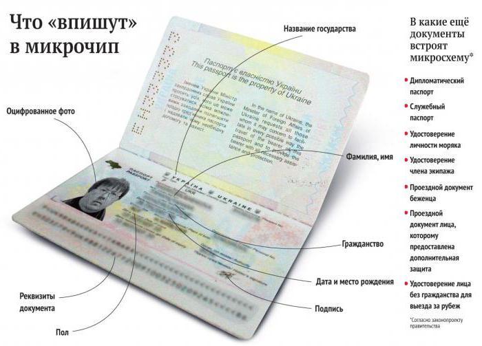 sostituzione passaporto Ucraina