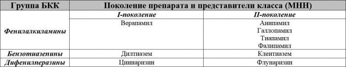 Блокатори на калциеви канали: Списък с лекарства