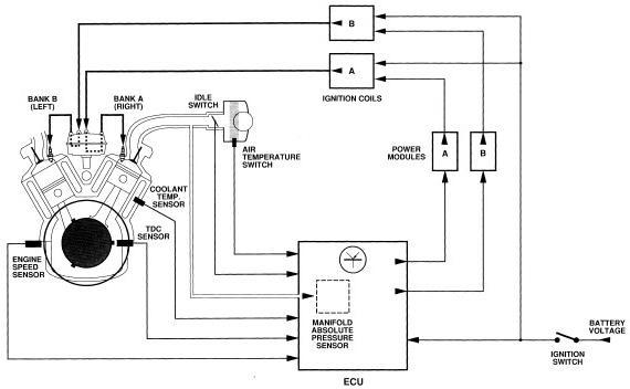sistema di accensione a microprocessore