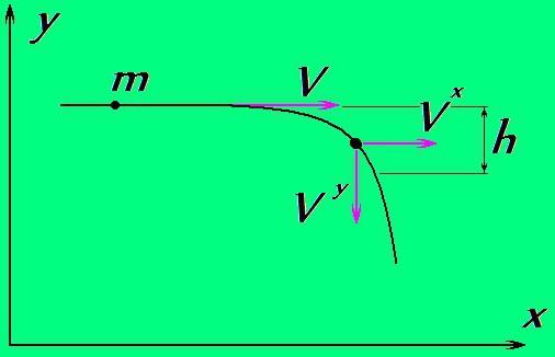 centrifugalne sile
