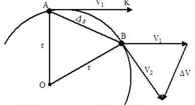 določanje centripetalnega pospeška