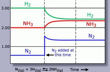 условия за синтез на амоняк
