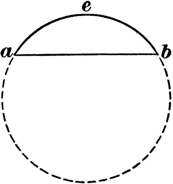 formula della circonferenza