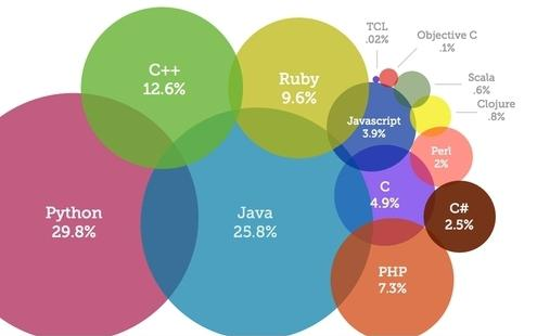 rozwój języków programowania