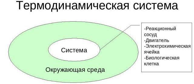 termodinamični sistemi