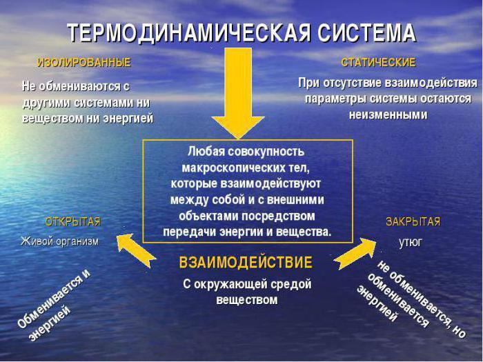 notranja energija termodinamičnega sistema