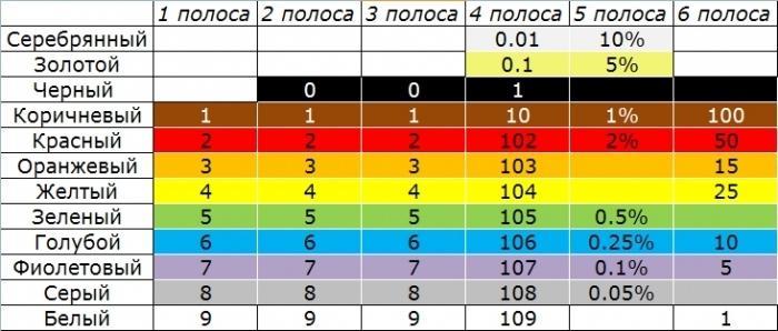 цветно маркиране на резистор
