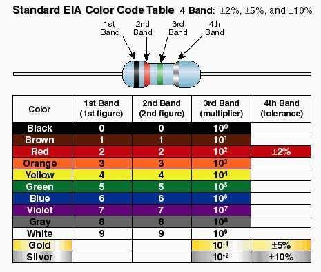 цветно маркиране на резистори за внос