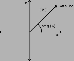 forme numeriche complesse