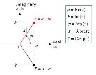 numeri complessi trigonometrici