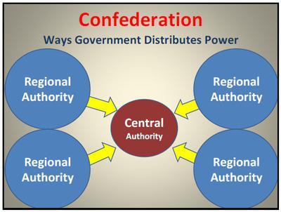 la confederazione è un'unione