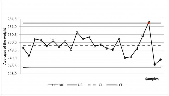 Metodo di analisi della regressione della correlazione