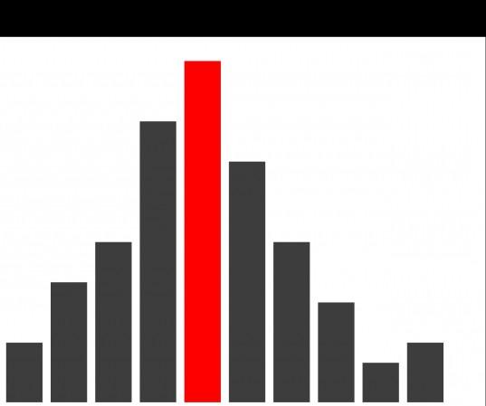 analisi di regressione della correlazione nelle statistiche