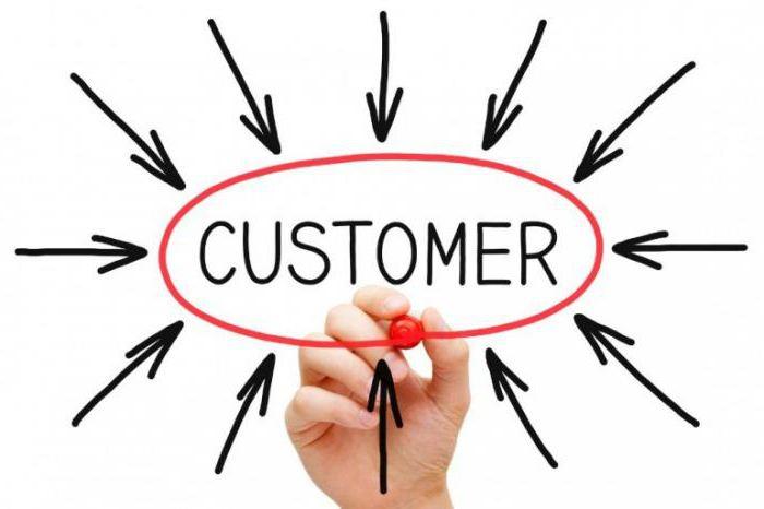 фокус на клиента на компанията