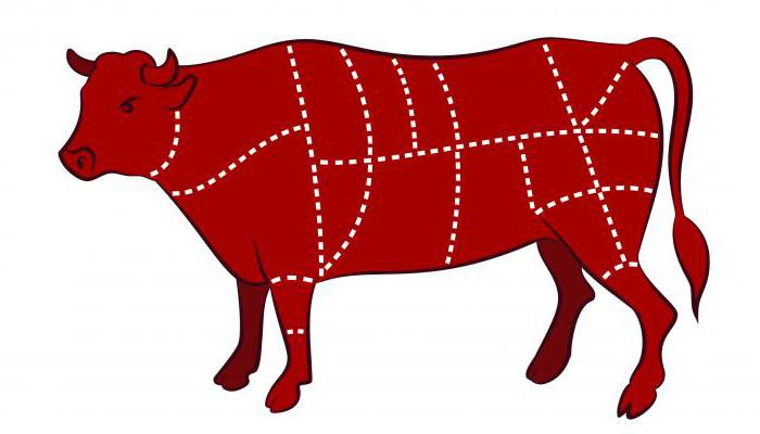 Program rezanja goveđeg trupa