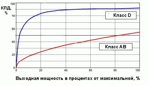 classi di amplificatori per auto