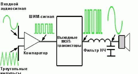 circuito amplificatore di classe d