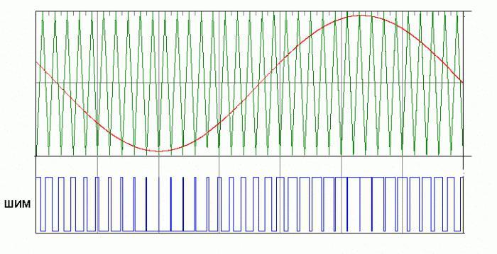 amplificatore del suono di classe D.