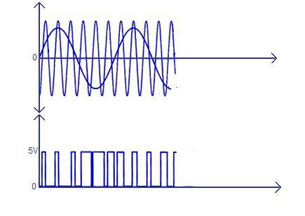 semplice amplificatore del suono