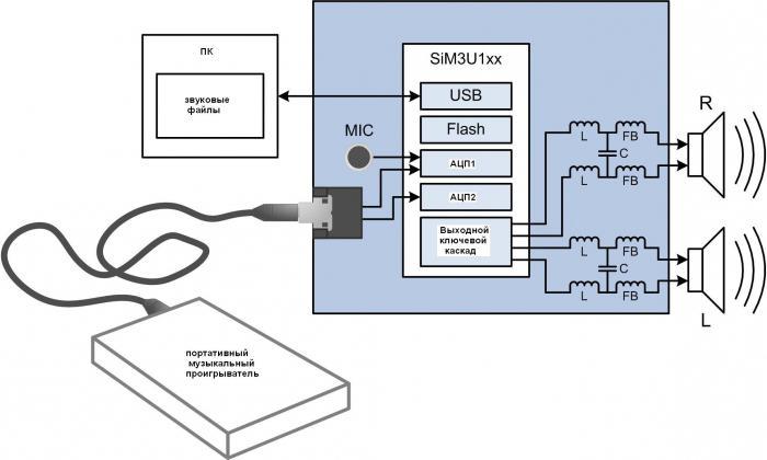 amplificatore digitale di classe d