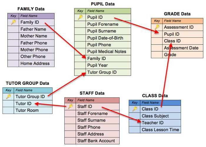 Utilizzo del sistema di gestione del database