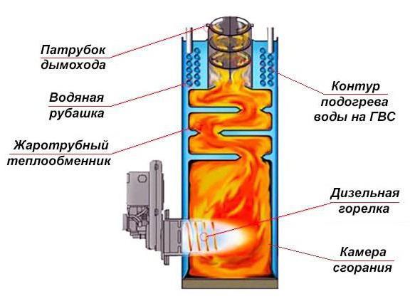 riscaldamento della caldaia diesel