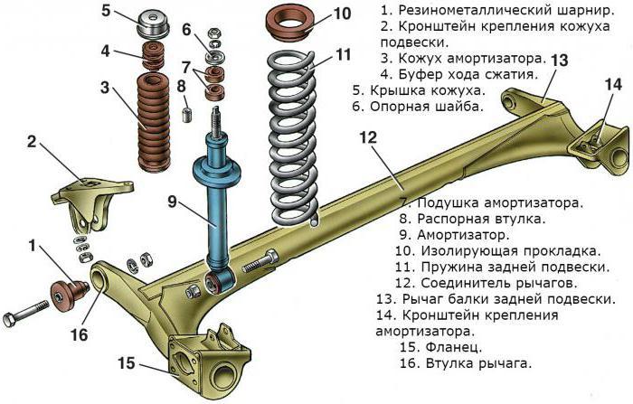 подмяна на задните рафтове ВАЗ 2110