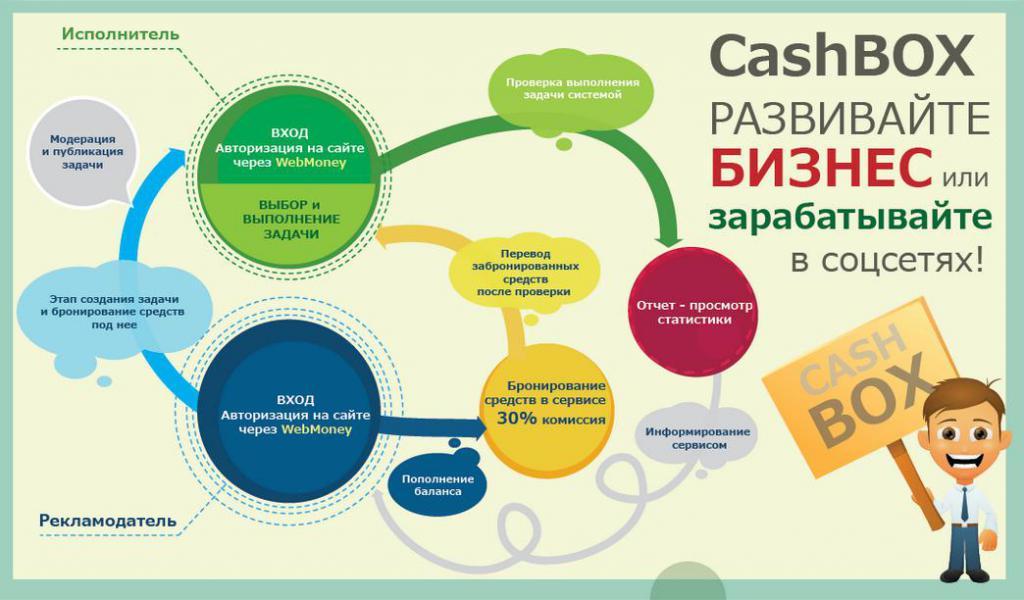 feedback sul lavoro al cashbox ru