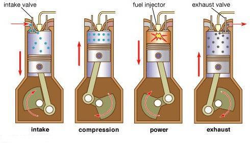 Sistema di alimentazione diesel