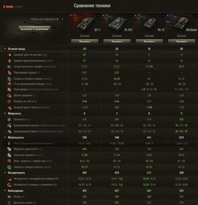 świat czołgów to najszybszy czołg
