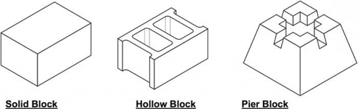 темељни блокови