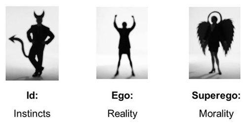 La teoria della personalità di Freud