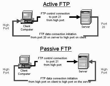 интернет фтп протокол