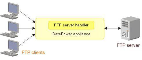 ФТП протокол за пренос