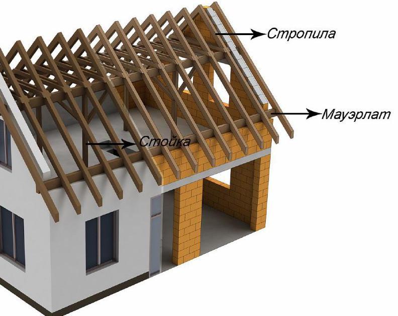 dvokapna streha s pravokotnikom na dnu