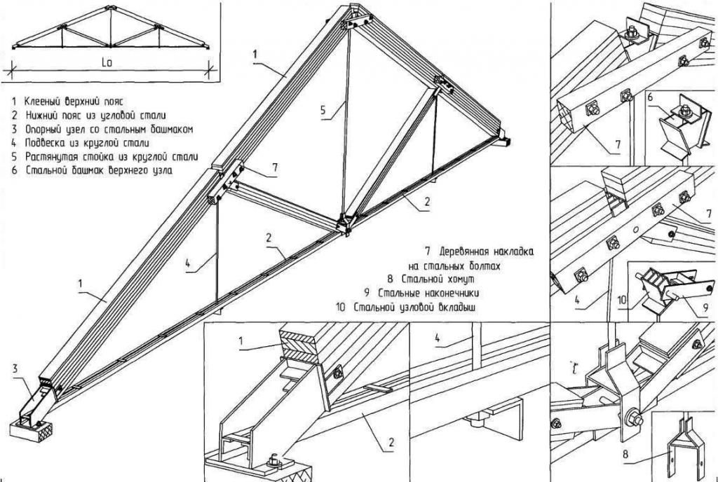 dvokapna streha s podstrešjem